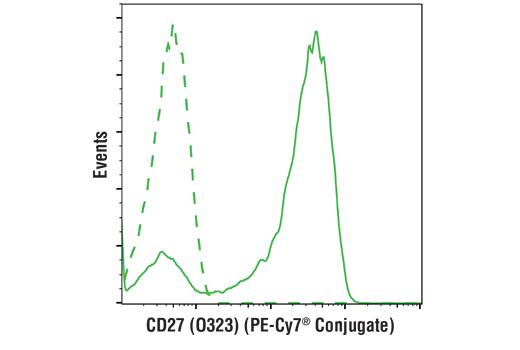 Monoclonal Antibody - CD27 (O323) Mouse mAb (APC-Cy7® Conjugate), UniProt ID P26842, Entrez ID 939 #19805