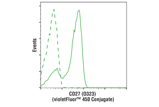 Flow cytometric analysis of live human peripheral blood mononuclear cells using CD27 (O323) Mouse mAb (violetFluor™ 450 Conjugate) (solid line) compared to concentration-matched Mouse (MOPC-21) mAb IgG1 Isotype Control (violetFluor™ 450 Conjugate) #40282 (dashed line).