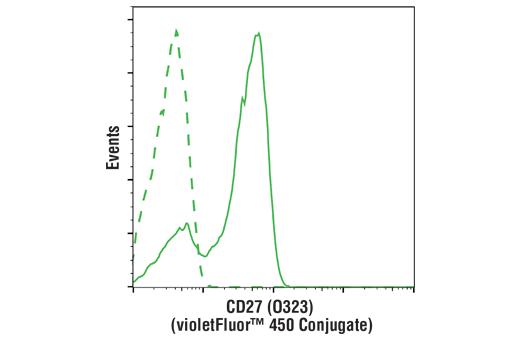 Monoclonal Antibody - CD27 (O323) Mouse mAb (violetFluor™ 450 Conjugate), UniProt ID P26842, Entrez ID 939 #70511