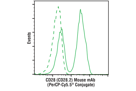 Flow cytometric analysis of live human peripheral blood mononuclear cells using CD28 (CD28.2) Mouse mAb (PerCP-Cy5.5<sup>®</sup> Conjugate) (solid line) compared to concentration-matched Mouse (MOPC-21) mAb IgG1 Isotype Control (PerCP-Cy5.5<sup>®</sup> Conjugate) #24589 (dashed line).