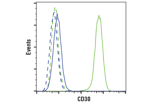 Flow Cytometry - TNFRSF8/CD30 (E7E4D) XP® Rabbit mAb