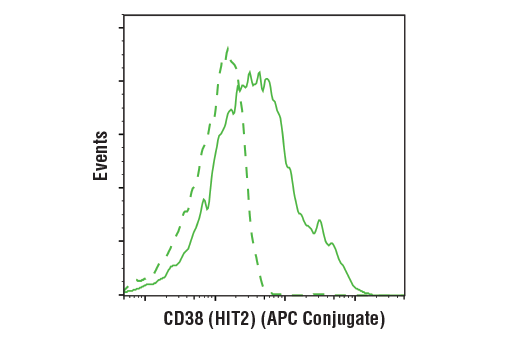 Flow Cytometry Image 1: CD38 (HIT2) Mouse mAb (APC Conjugate)