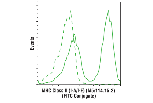 Flow cytometric analysis of live mouse splenocytes using MHC Class II (I-A/I-E) (M5/114.15.2) Rat mAb (FITC Conjugate) (solid line) compared to concentration-matched Rat (LTF-2) mAb IgG2b Isotype Control (FITC Conjugate) #56722 (dashed line).