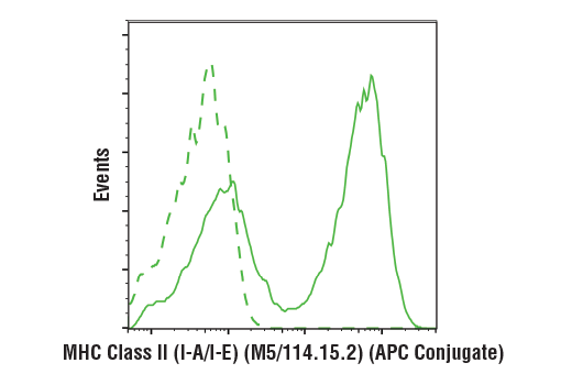 Flow cytometric analysis of live mouse splenocytes using MHC Class II (I-A/I-E) (M5/114.15.2) Rat mAb (APC Conjugate) (solid line) compared to concentration-matched Rat (LTF-2) mAb IgG2b Isotype Control (APC Conjugate) #34828 (dashed line).