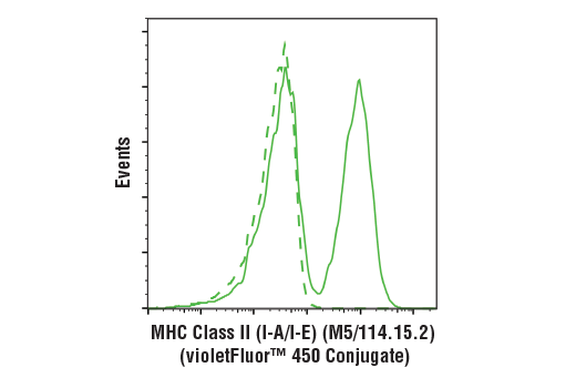 Flow cytometric analysis of live mouse splenocytes using MHC Class II (I-A/I-E) (M5/114.15.2) Rat mAb (violetFluor™ 450 Conjugate) (solid line) compared to concentration-matched Rat (LTF-2) mAb IgG2b Isotype Control (violetFluor™ 450 Conjugate) #52572 (dashed line).
