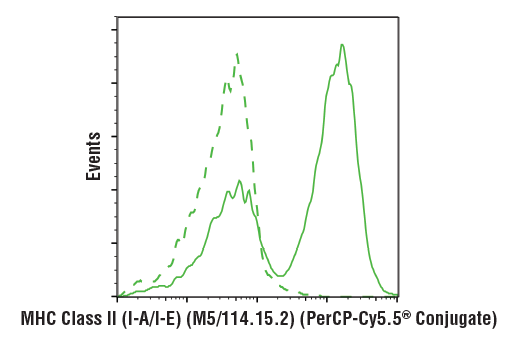 Flow cytometric analysis of live mouse splenocytes using MHC Class II (I-A/I-E) (M5/114.15.2) Rat mAb (PerCP-Cy5.5<sup>® </sup>Conjugate) (solid line) compared to concentration-matched Rat (LTF-2) mAb IgG2b Isotype Control (PerCP-Cy5.5<sup>® </sup>Conjugate) #79201 (dashed line).