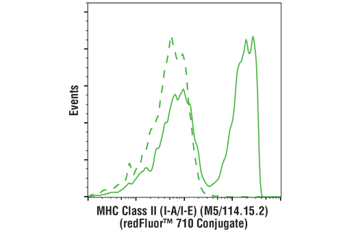 Flow cytometric analysis of live mouse splenocytes using MHC Class II (I-A/I-E) (M5/114.15.2) Rat mAb (redFluor™ 710 Conjugate) (solid line) compared to concentration-matched Rat (LTF-2) mAb IgG2b Isotype Control (redFluor™ 710 Conjugate) #90283 (dashed line).