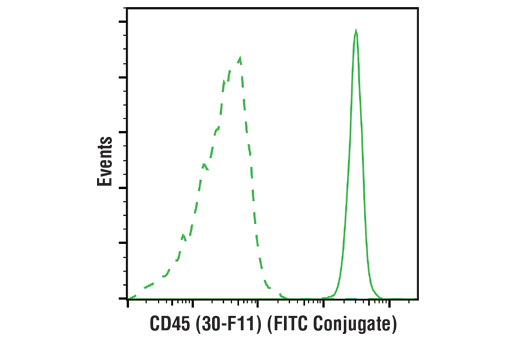 Flow cytometric analysis of live mouse splenocytes using CD45 (30-F11) Rat mAb (FITC Conjugate) (solid line) compared to concentration-matched Rat (LTF-2) mAb IgG2b Isotype Control (FITC Conjugate) #56722 (dashed line).