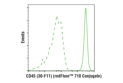 Flow cytometric analysis of live mouse splenocytes using CD45 (30-F11) Rat mAb (redFluor™ 710 Conjugate) (solid line) compared to concentration-matched Rat (LTF-2) mAb IgG2b Isotype Control (redFluor™ 710 Conjugate) #90283 (dashed line).
