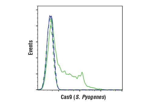 Flow Cytometry Image 1: Cas9 (S. pyogenes) (E7M1H) XP® Rabbit mAb