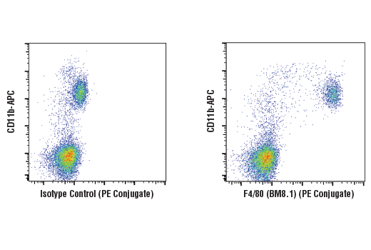 Flow Cytometry - F4/80 (BM8.1) Rat mAb (PE Conjugate)