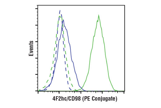 Monoclonal Antibody Flow Cytometry Cation Binding