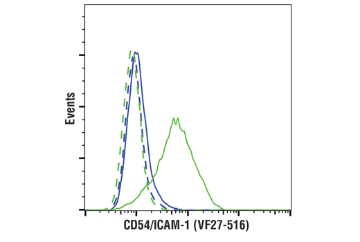 Flow cytometric analysis of A549 cells, untreated (blue) or treated with hTNF-α #8902 (10 ng/ml, 6 hr; green), using</p><p>CD54/ICAM-1 (VF27-516) Mouse mAb (solid lines) or concentration-matched Mouse (G3A1) mAb IgG1 Isotype Control #5415 (dashed lines). Anti-mouse IgG (H+L), F(ab')<sub>2</sub> Fragment (Alexa Fluor<sup>®</sup> 488 Conjugate) #4408 was used as a secondary antibody.