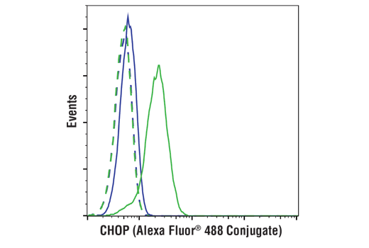 Monoclonal Antibody Flow Cytometry CHOP