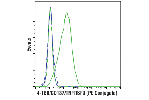 Flow Cytometry Image 2: 4-1BB/CD137/TNFRSF9 (D2Z4Y) Rabbit mAb (PE Conjugate)