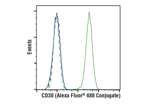 Flow Cytometry Image 1: TNFRSF8/CD30 (E7E4D) XP® Rabbit mAb (Alexa Fluor® 488 Conjugate)