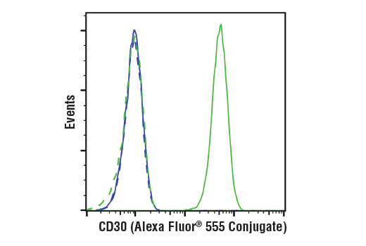Flow cytometric analysis of HeLa cells (blue) and KARPAS-299 cells (green) using TNFRSF8/CD30 (E7E4D) XP<sup>®</sup> Rabbit mAb (Alexa Fluor<sup>®</sup> 555 Conjugate) (solid lines) or concentration-matched Rabbit (DA1E) mAb IgG XP<sup>®</sup> Isotype Control (Alexa Fluor<sup>®</sup> 555 Conjugate) #3969 (dashed lines). KARPAS cell line source: Dr. Abraham Karpas at the University of Cambridge.
