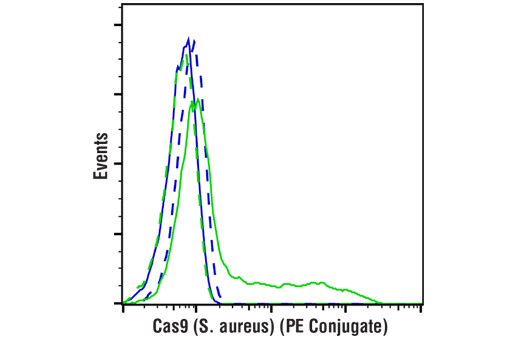 Flow Cytometry Image 1: Cas9 (S. aureus) (E4G3U) Rabbit mAb (PE Conjugate)