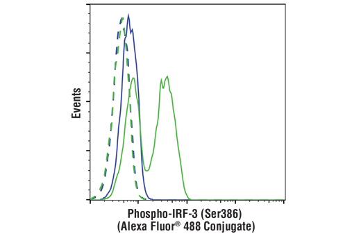 Flow Cytometry Image 1: Phospho-IRF-3 (Ser386) (E7J8G) XP® Rabbit mAb (Alexa Fluor® 488 Conjugate)