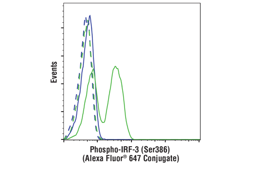 Monoclonal Antibody Flow Cytometry irf-3 Ser386 Phosphate