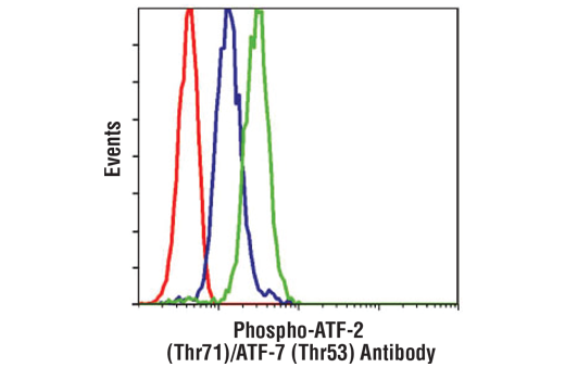 Flow Cytometry Image 1: Phospho-ATF-2 (Thr71)/ATF-7 (Thr53) Antibody