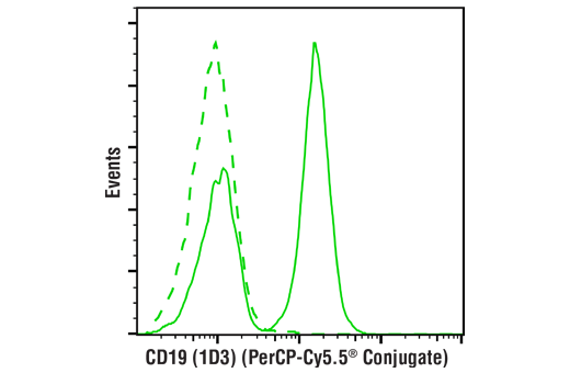 Monoclonal Antibody - CD19 (1D3) Rat mAb (PerCP-Cy5.5® Conjugate), UniProt ID P25918, Entrez ID 12478 #43145 - Primary Antibody Conjugates