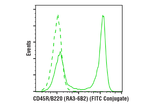Flow cytometric analysis of live mouse splenocytes using CD45R/B220 (RA3-6B2) Rat mAb (FITC Conjugate)</p><p>(solid line) compared to concentration-matched Rat Isotype Control (FITC Conjugate) (dashed line).