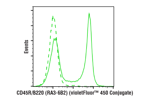 Flow cytometric analysis of live mouse splenocytes using CD45R/B220 (RA3-6B2) Rat mAb (violetFluor™ 450 Conjugate)</p><p>(solid line) compared to concentration-matched Rat Isotype Control (violetFluor™ 450 Conjugate) (dashed line).
