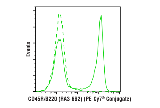 Flow cytometric analysis of live mouse splenocytes using CD45R/B220 (RA3-6B2) Rat mAb (PE-Cy7<sup>®</sup> Conjugate) (solid line) compared to concentration-matched Rat Isotype Control (PE-Cy7<sup>®</sup> Conjugate) (dashed line).