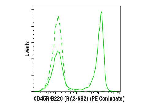 Flow cytometric analysis of live mouse splenocytes using CD45R/B220 (RA3-6B2) Rat mAb (PE Conjugate)</p><p>(solid line) compared to concentration-matched Rat Isotype Control (PE Conjugate) (dashed line).