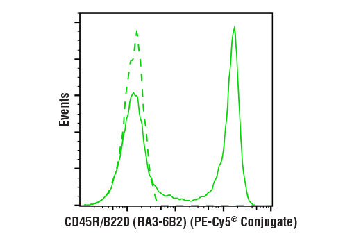 Flow cytometric analysis of live mouse splenocytes using CD45R/B220 (RA3-6B2) Rat mAb (PE-Cy5<sup>®</sup> Conjugate) (solid line) compared to concentration-matched Rat Isotype Control (PE-Cy5<sup>®</sup> Conjugate) (dashed line).