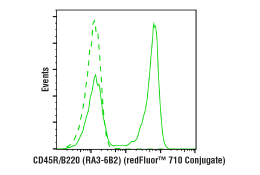 Flow cytometric analysis of live mouse splenocytes using CD45R/B220 (RA3-6B2) Rat mAb (redFluor™ 710 Conjugate)</p><p>(solid line) compared to concentration-matched Rat Isotype Control (redFluor™ 710 Conjugate) (dashed line).