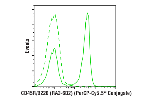 Flow Cytometry Image 1: CD45R/B220 (RA3-6B2) Rat mAb (PerCP-Cy5.5® Conjugate)