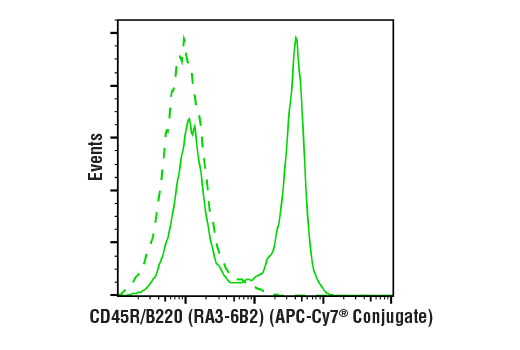 Flow cytometric analysis of live mouse splenocytes using CD45R/B220 (RA3-6B2) Rat mAb (APC-Cy7<sup>®</sup> Conjugate) (solid line) compared to concentration-matched Rat Isotype Control (APC-Cy7<sup>®</sup> Conjugate) (dashed line).