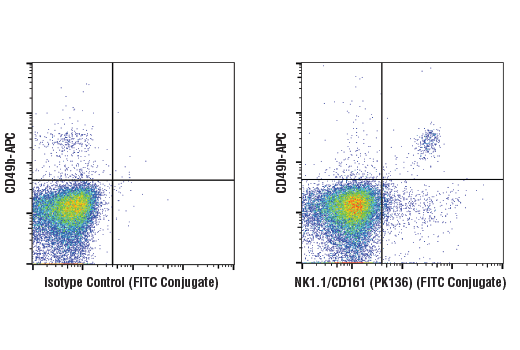 Flow Cytometry Image 1: NK1.1/CD161 (PK136) Mouse mAb (FITC Conjugate)