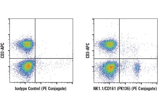 Monoclonal Antibody - NK1.1/CD161 (PK136) Mouse mAb (PE Conjugate), UniProt ID P27814, Entrez ID 17059 #45378, Klrb1c