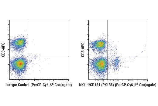 Monoclonal Antibody - NK1.1/CD161 (PK136) Mouse mAb (PerCP-Cy5.5® Conjugate), UniProt ID P27814, Entrez ID 17059 #88957 - Immunology and Inflammation