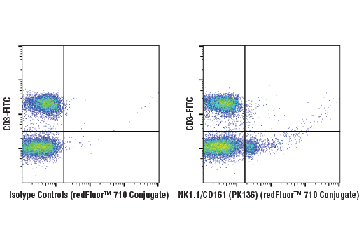 Monoclonal Antibody - NK1.1/CD161 (PK136) Mouse mAb (redFluor™ 710 Conjugate), UniProt ID P27814, Entrez ID 17059 #19809 - Immunology and Inflammation