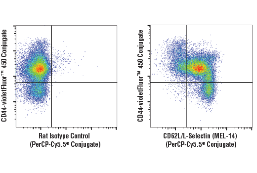 Flow Cytometry Image 1: CD62L/L-Selectin (MEL-14) Rat mAb (PerCP-Cy5.5® Conjugate)