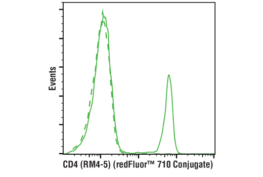 Flow cytometric analysis of live mouse splenocytes using CD4 (RM4-5) Rat mAb (redFluor™ 710 Conjugate)</p><p>(solid line) compared to concentration-matched Rat Isotype Control (redFluor™ 710 Conjugate) (dashed line).