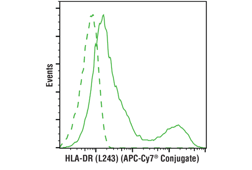 Flow cytometric analysis of live human peripheral blood mononuclear cells using HLA-DR (L243) Mouse mAb (APC-Cy7<sup>®</sup> Conjugate) (solid line) compared to concentration-matched Mouse Isotype Control (APC-Cy7<sup>®</sup> Conjugate) (dashed line).