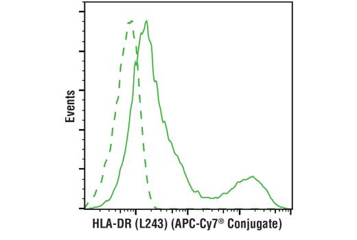 Monoclonal Antibody - HLA-DR (L243) Mouse mAb (APC-Cy7® Conjugate), UniProt ID P01903, Entrez ID 3122 #92482 - Primary Antibody Conjugates