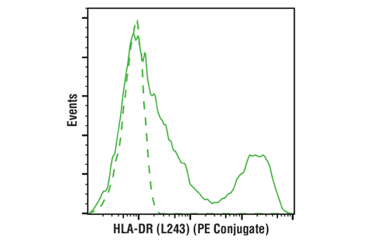 Flow cytometric analysis of live human peripheral blood mononuclear cells using HLA-DR (L243) Mouse mAb (PE Conjugate) (solid line) compared to concentration-matched Mouse Isotype Control (PE Conjugate) (dashed line).