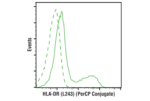 Flow cytometric analysis of live human peripheral blood mononuclear cells using HLA-DR (L243) Mouse mAb (PerCP Conjugate) (solid line) compared to concentration-matched Mouse Isotype Control (PerCP Conjugate) (dashed line).