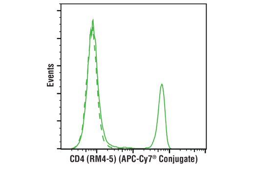 Flow cytometric analysis of live human peripheral blood mononuclear cells using HLA-DR (L243) Mouse mAb (redFluor™ 710 Conjugate) (solid line) compared to concentration-matched Mouse Isotype Control (redFluor™ 710 Conjugate) (dashed line).