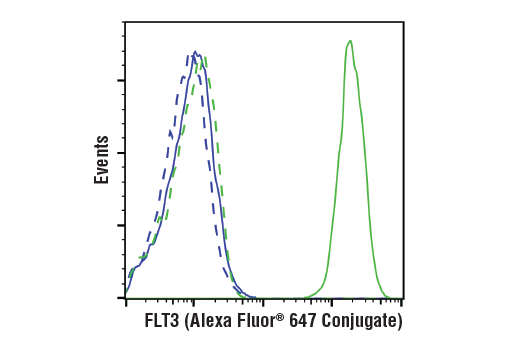 Flow cytometric analysis of live K-562 cells (blue) and SEM cells (green) using FLT3 (BV10A4H2) Mouse mAb (Alexa Fluor<sup>®</sup> 647 Conjugate) (solid lines) or concentration-matched Mouse (MOPC-21) mAb IgG1 Isotype Control (Alexa Fluor<sup>®</sup> 647 Conjugate) #4843 (dashed lines).