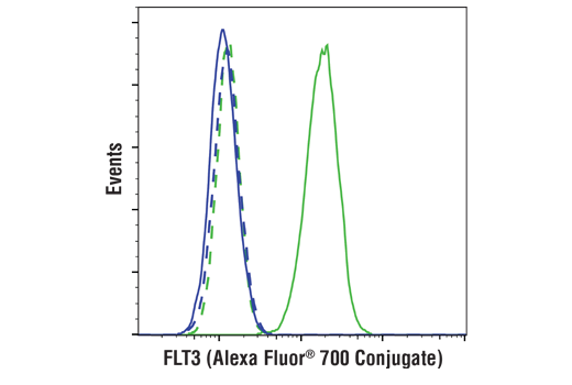 Flow cytometric analysis of live K-562 cells (blue) and SEM cells (green) using FLT3 (BV10A4H2) Mouse mAb (Alexa Fluor<sup>®</sup> 700 Conjugate) (solid lines) or a concentration-matched isotype control (dashed lines).
