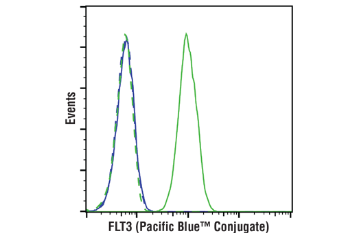 Monoclonal Antibody Flow Cytometry FLT3