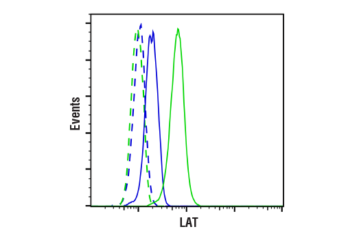 Flow Cytometry Image 1: LAT (E3U6J) XP® Rabbit mAb