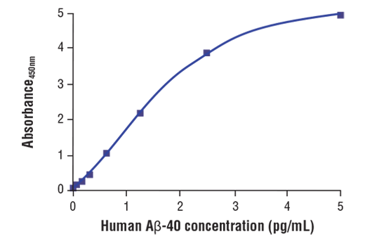 Image 2: FastScan™ β-Amyloid (1-40 Specific) ELISA Kit